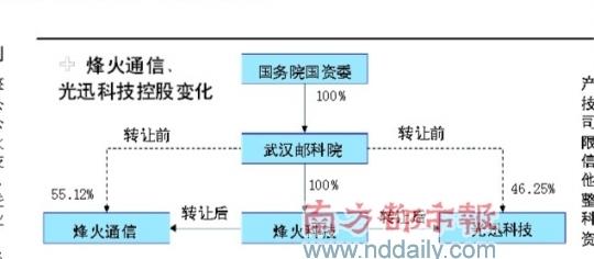 中兴s2004内部结构图