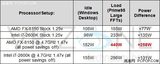 终极版超频FX-8150同i7-2600K对比测试(13)