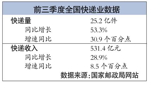 春节快递或再提价五成:件量减八成人工增两倍