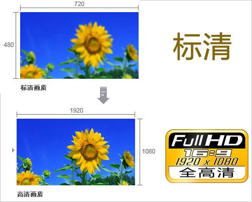 市场最热销超值1080全高清DV推荐