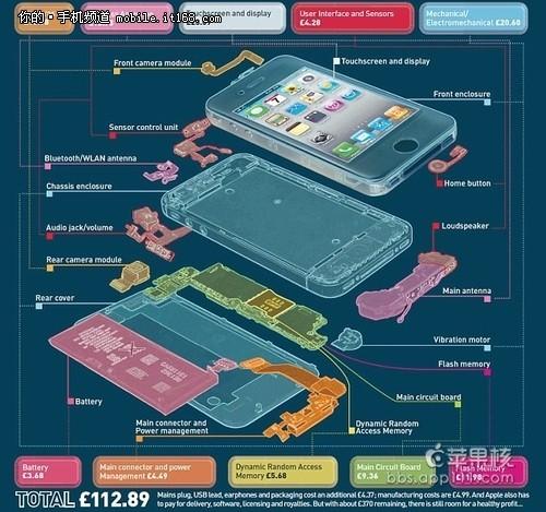 揭秘真实造价,iPhone4S到底值多少钱