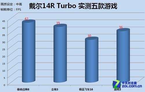 外观平台双更新机皇14RTurbo采购指导