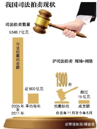 中拍协:浙江高院联合淘宝网络拍卖不合法