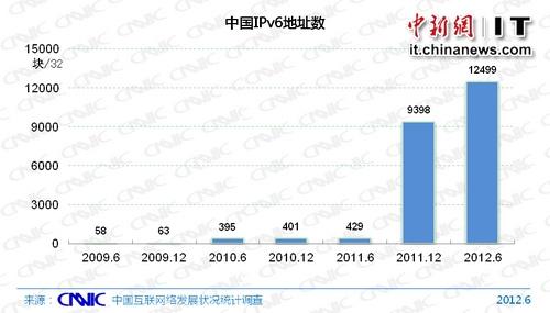 CNNIC:中国IPv6地址数量升至世界第3位