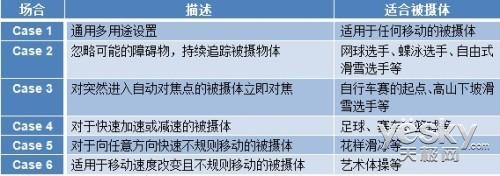 领航旗舰专业操控佳能1DX功能详解