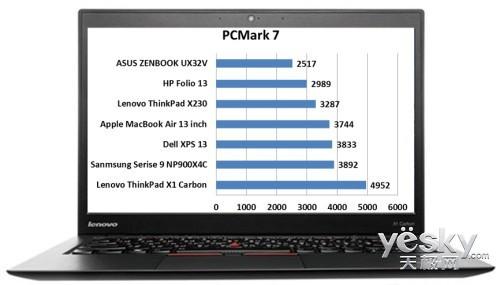 迟来的王者ThinkPadX1Carbon性能分析