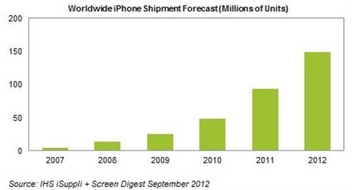 分析:苹果或将迎来iPhone史上最强销售季