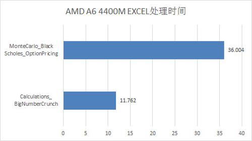 整机性能测试 同价位A6表现并不差