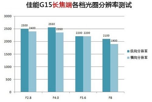 更高!更快!更强! 佳能G15深度评测