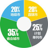 《创业邦》杂志:2012中国最佳创业城市