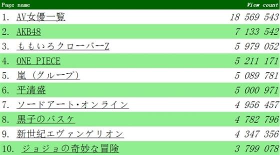 最受欢迎的日语维基条目:AV女优列表