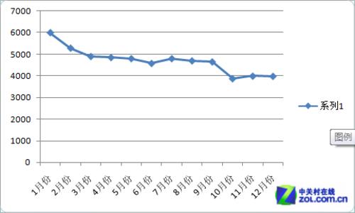 冷眼看市場2012最受關注手機價格走勢