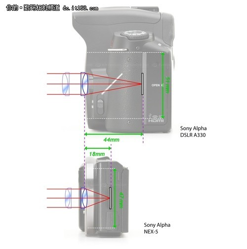 镜头转接的原理与短法兰距的优势