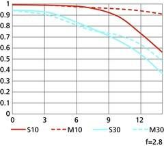 最小APS之争点评CoolpixA与理光GR(2)