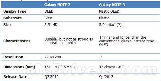 屏幕变大了!Galaxy Note 3更多细节曝光