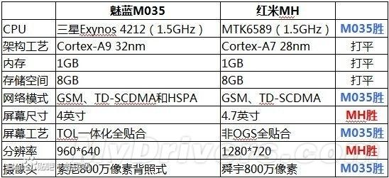 PK小米神秘手机红米 魅族廉价新机曝光