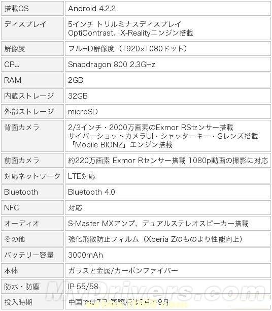 强悍!索尼顶级旗舰One Sony配置完全曝光