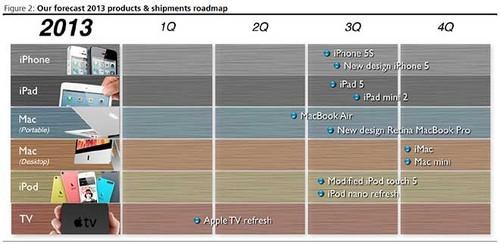 最早9月底 iPhone5S晚于廉价iPhone发布