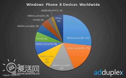 不负众望 Lumia 520称霸Windows Phone 8市场
