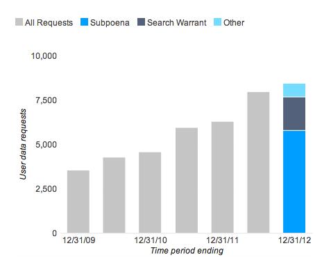 Facebook首份透明度报告:半数指令来自美国