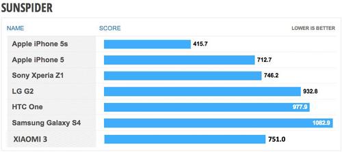 就是跑分控 小米3/iPhone5S/LG G2比拼