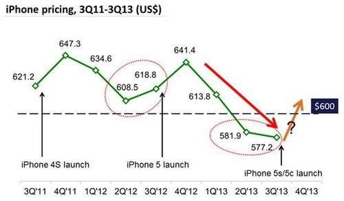 竟然是谷底 iPhone上季度出货量增长25%