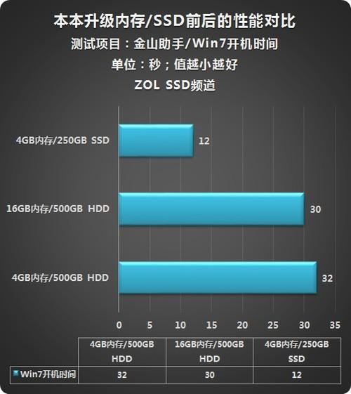 内存还是SSD实测本本升级方案大挑战