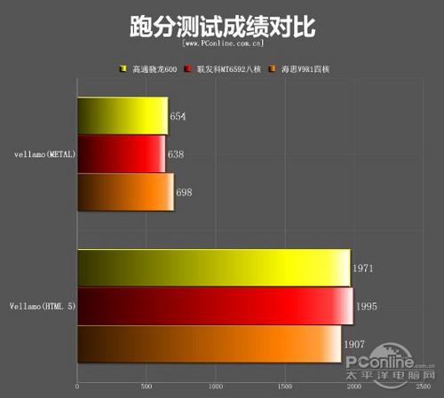 性能大幅提升华为海思V9R1新四核对比测试