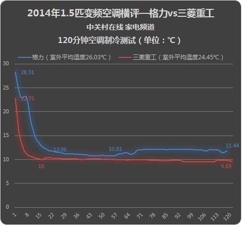 中日空调PK 格力三菱重工空调对比评测