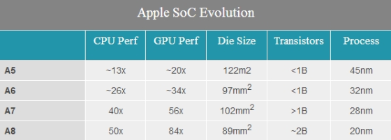 iPhone 6 A8处理器完全解密!完美苹果风