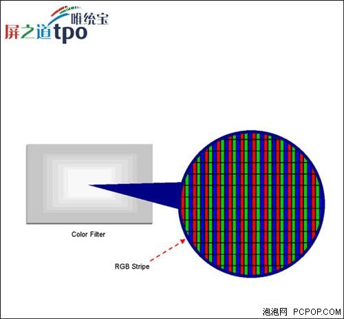 统宝LTPS探析800×480高清屏幕之术