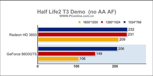 1299元该选谁HD3850/8600GTS对比评测(8)