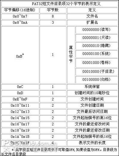 FAT32分区基本构成与FAT32存储原理