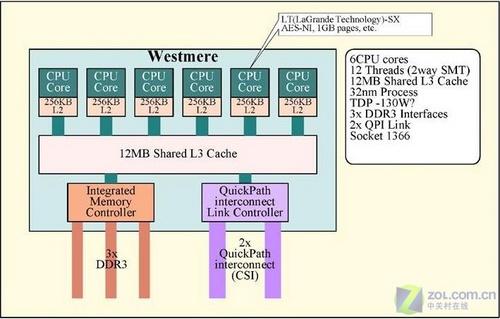 英特尔32纳米Westmere处理器架构曝光