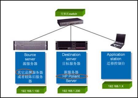 惠普服务器系统数据迁移解决方案