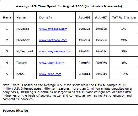 科技时代_Hitwise:8月Facebook美市场份额同比增50%