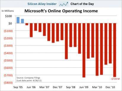 微软在线营收图