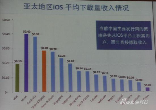 亚太地区iOS平均下载量收入情况