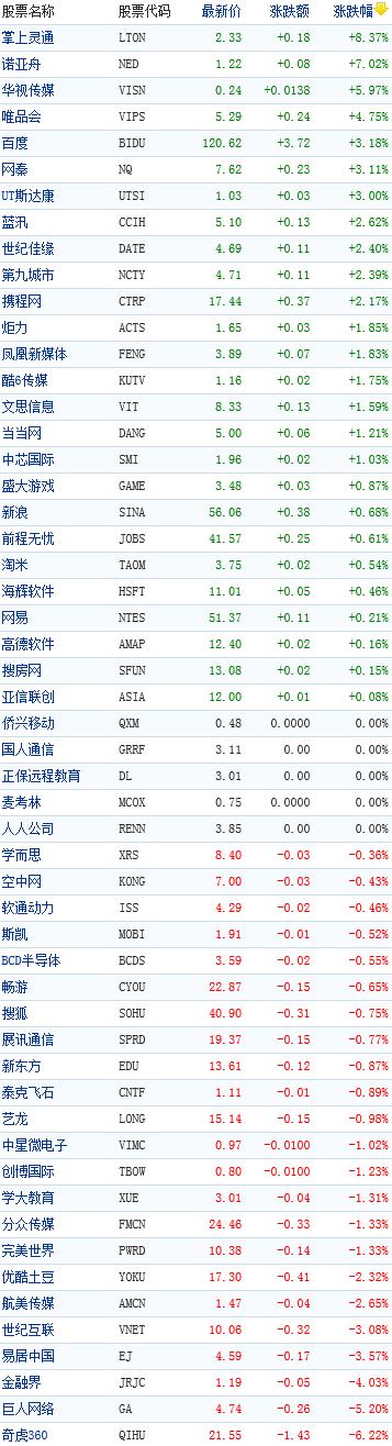 8月28日中国概念股多数上涨 七支股票涨幅超3%