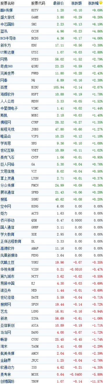 中国概念股收盘行情
