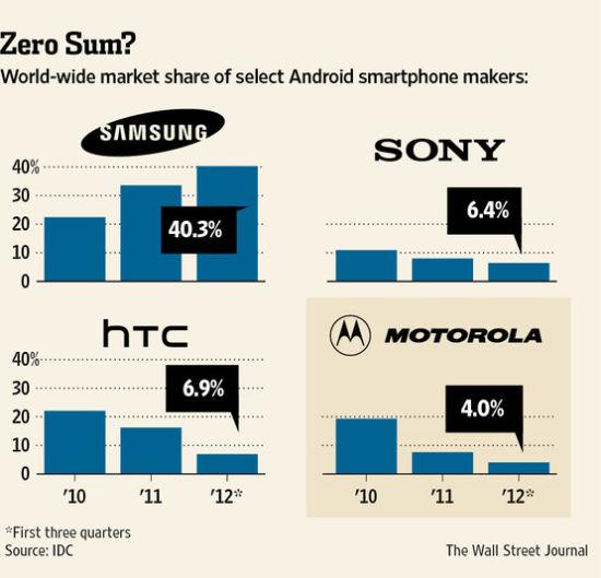 图为全球四大Android手机生产商份额