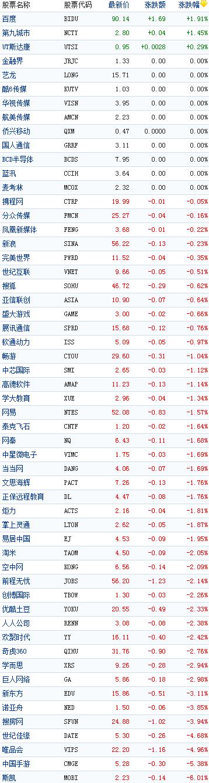 中国概念股周四早盘普跌