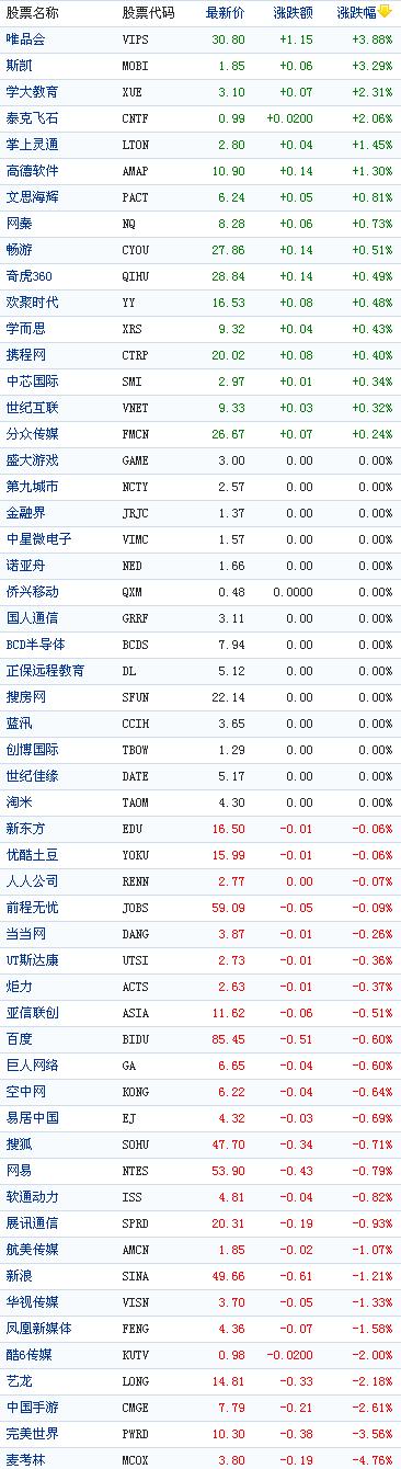 中国概念股周四早盘涨跌互现