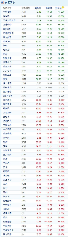 图为:中国概念股周三收盘涨跌互现