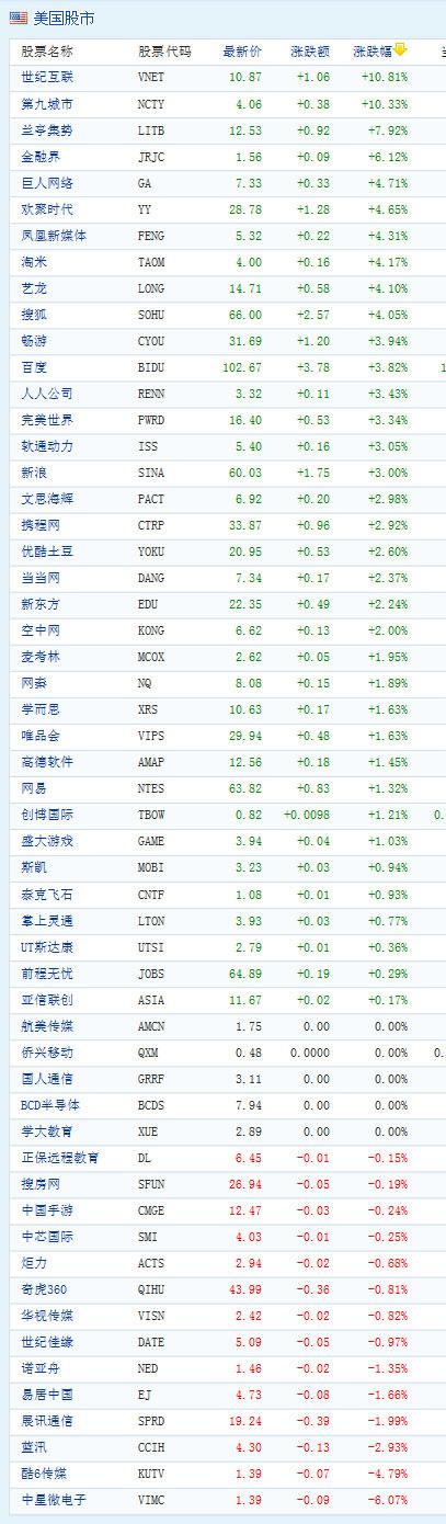 图为:中国概念股周五收盘涨跌互现