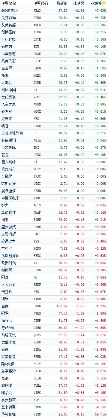 中国概念股周一早盘涨跌互现