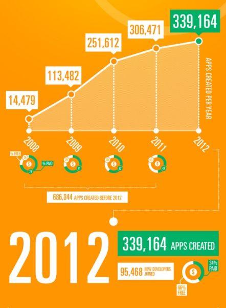 App Store中2012年共有33.9万多款新应用上架,比去年增长约10%