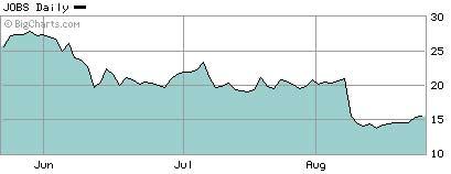 前程无忧3个月股价走势