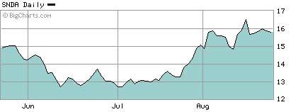 盛大3个月股价走势