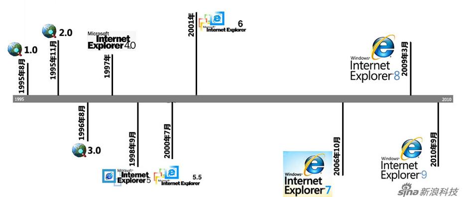 IE浏览器发展历程